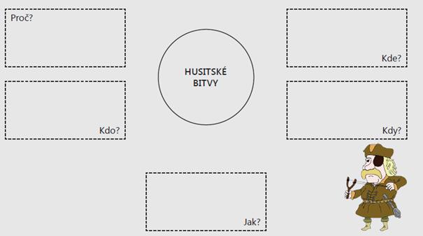 Grafický organizér pro výuku dějepisu na téma husitské bitvy