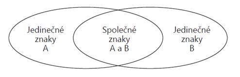 Ukázka Vennova diagramu